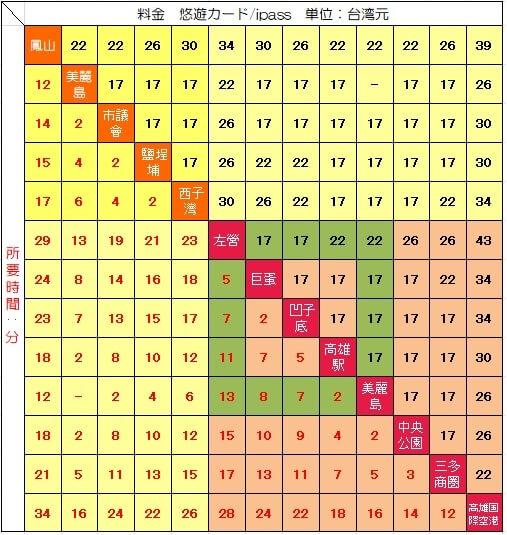 高雄MRT主な駅間の悠遊カード・iPASS料金と所要時間