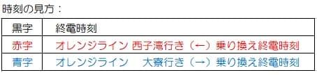 台湾-高雄地下鉄(メトロ)レッドラインの始発と終電の時刻(平日)