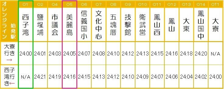高雄MRTオレンジライン終電時刻