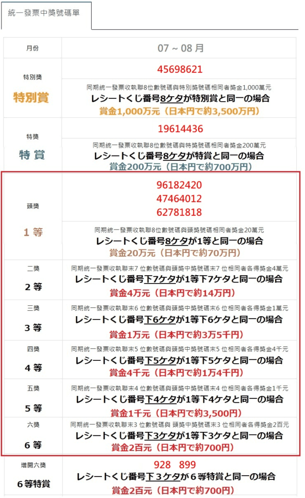 台湾のレシートくじ当選番号_2019年9月(7月、8月分)