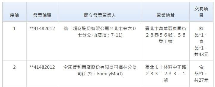 台湾のレシートくじ当選番号_2019年11月(9月、10月分)