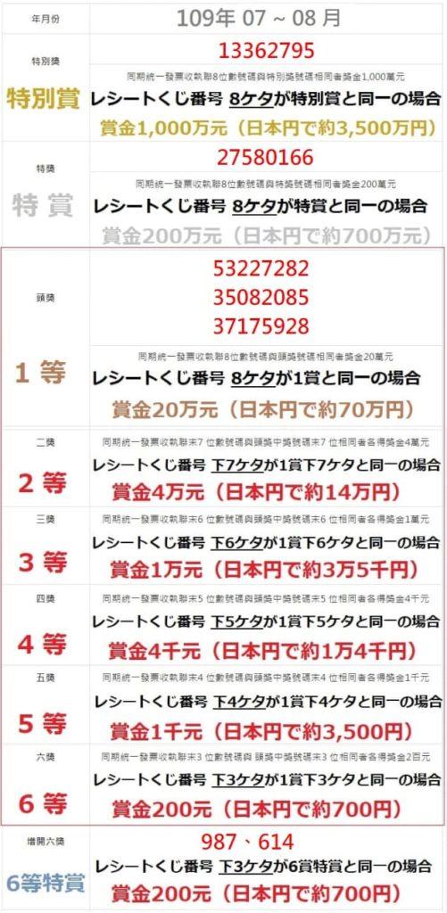 台湾レシートくじ2020.07-09