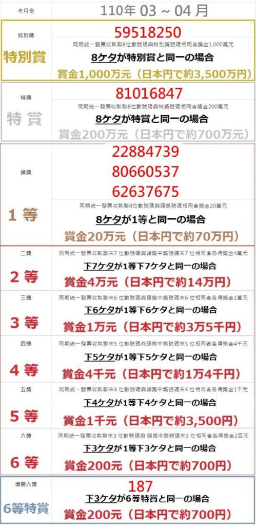 台湾 レシート当選番号110 03-04